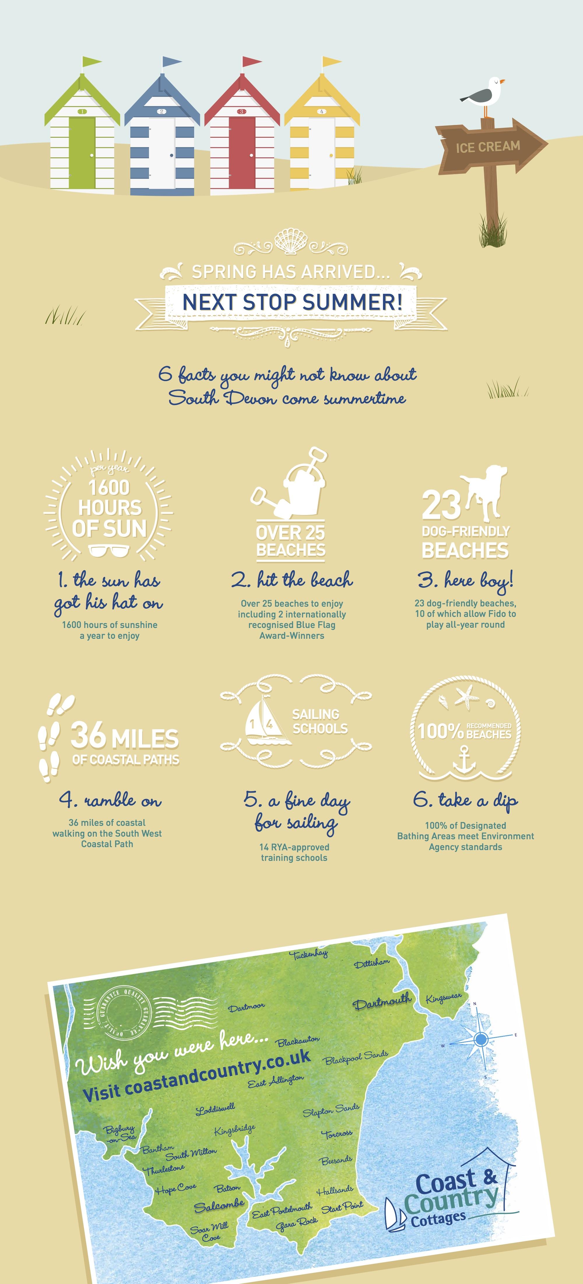 South Devon Facts