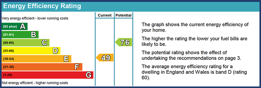 Energy Performance Certificates for holiday lets - Energy Efficiency Rating chart from the GOV website image