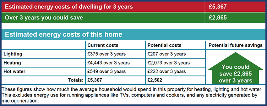 Energy Performance Certificates for holiday lets - Estimated energy costs of dwelling chart