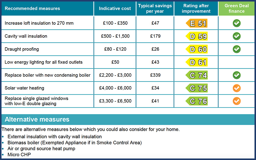 Energy Performance Certificates for holiday lets - recommended measures